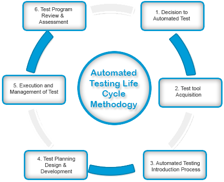 Test-Automation-Methodology